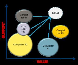 StrategicMap